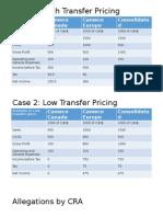 Cameco Transfer Pricing
