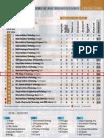 2015 Ranking