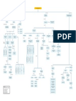 MindMap Desarrollo Portuario1.1
