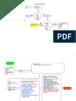 Flow Chart Add DUW