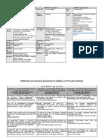Programação geral e sessões
