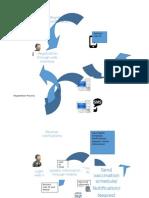 DV Workflow