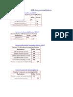 SAP MM Accounting Entries