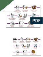 Flujograma de Alamcenamiento (1)