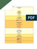 Budism Wiki
