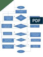 Diagrama de Flujo - Fuente Lineales