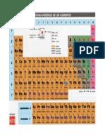 Tabla periódica de los elementos