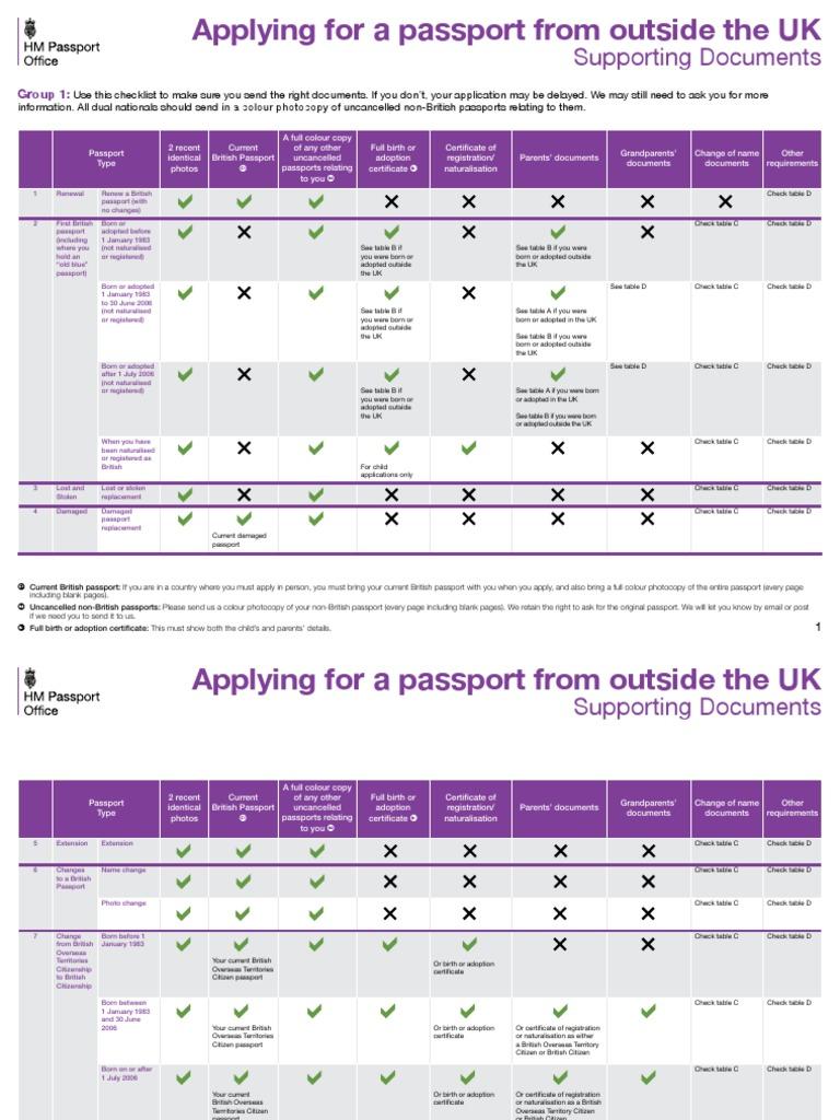 Without British Citizenship