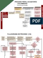 Flujograma Del Procerso Pènal Colombiano,