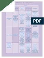 Rubrica de Evaluacion e -Portafolio Ofelia Garcia Sandoval