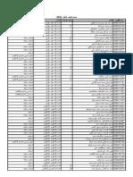 نتيجة تكليف مارس 2010 مرتبة حسب الإدارات