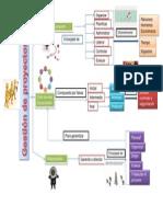 Mapa Conceptual Gestion de Proyectos Compañeros Powerpoint