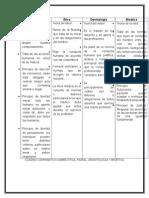 Cuadro Comparativo ENTRE ETICA, MORAL, DEONTOLOGIA Y BIOETICA