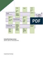dh conceptual framework fig