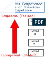 The Conscious Competence Learning Matrix