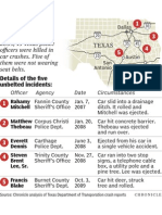 Texas Police Accidents w/o Seat Belts