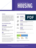 2014 Annual Survey - Housing