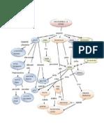 Ingenieria Del Software Mapa Conceptual
