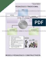 modelospedaggicosaportes-120714022254-phpapp01