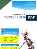Infographics on Philippine Higher Education v1