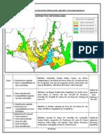 Areas de Tratamiento Normativo Lima
