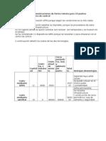 Plataforma Para Comunicaciones de Forma Remota Para 10 Puntos Solicitados Por Centro de Control