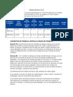 Salario Mínimo Trabajadores Agricolas y No Agricolas 2015