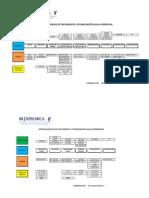 Potabilización - Procesos de Tratamiento