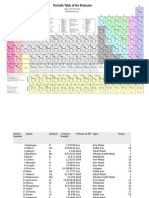 complete periodic-table