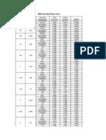 ANSI Standard Pipe Table