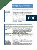 Doh Major Programs Projects 5 Kras