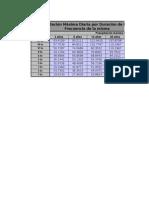 Distribución Pd e I Mediante Thiessen 2Estaciones 7Cuencas
