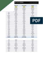 List of Verbs Level 1