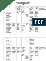 Scheme of Work - P3