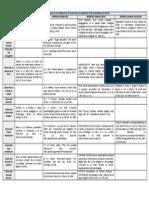 Cuadro Comparativo Con Ejemplos de Citación Para Los Diferentes Tipos de Referencia en Textos