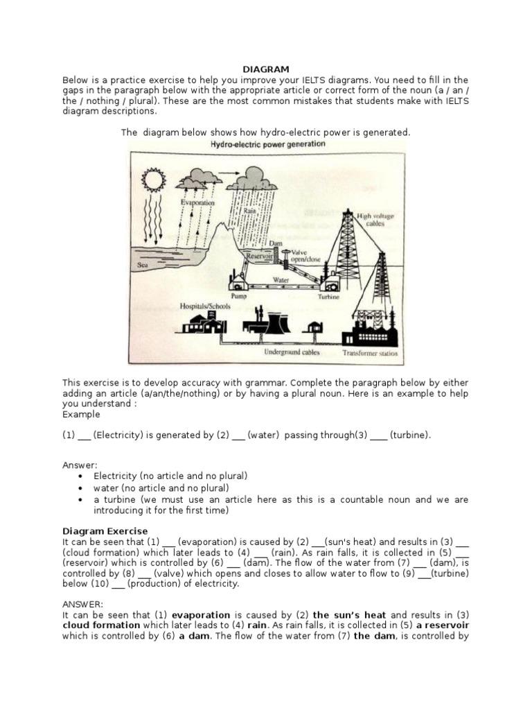 Writing Task 1 | Adverb | Concrete