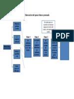 Diagrama Elaboración Del Queso Blanco Prensado