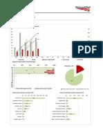 Network Rail Freedom of Information statistics