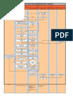 Flow Chart Pemindahan Tangki_1