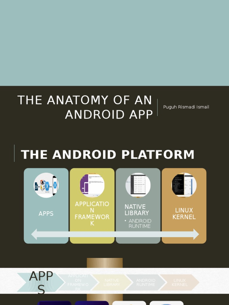 The Anatomy of an Android App | Android (Operating System) | Java ...