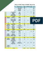 Final Food Meal Distribution.pdf