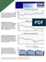 Market Action Report