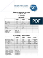 SRC Spring Elections 2010 Results - Election Figures