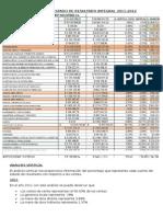 Analisis Del Estado de Resultado Integral 2011
