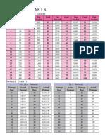 PTU Charts