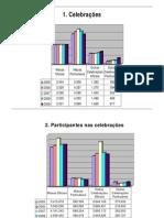 Fátima - Estatísticas
