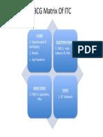 BCG Matrix of ITC