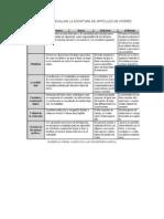 Rúbrica Para Evaluar La Escritura de Artículos de Interés