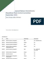 Sebern Analysis of 2015 CRC Proposed COGOP Bylaws Amendments