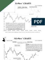 Neowave Chart